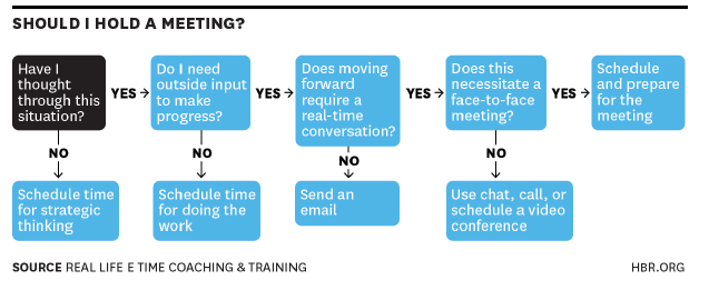 should you hold a meeting flowchart