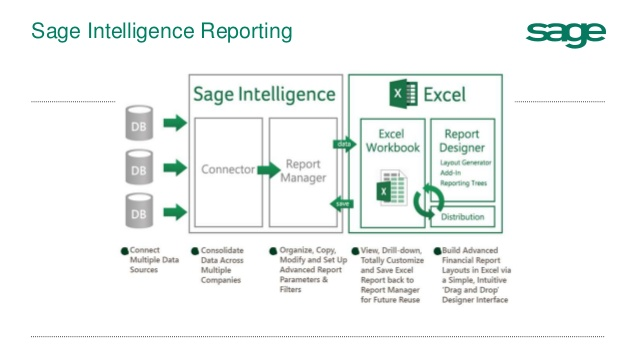 10 Reasons to Get Started With Sage Intelligence - Dataquest