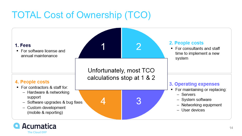 Acumatica Total Cost of Ownership